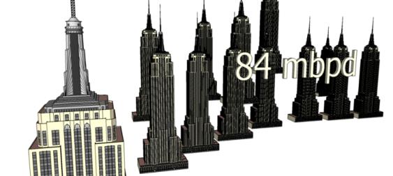 84 millones de barriles diarios: más de 12 edificios Empire State