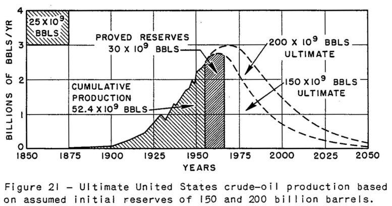 USA estimación producción