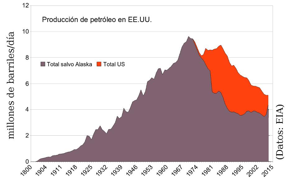 Producción de crudo en los EEUU
