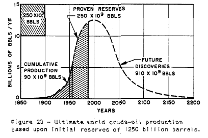 Hubbert Ultimate World Crude Oil Production