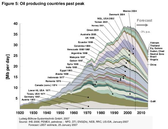 Países tras el pico en Octubre 2007