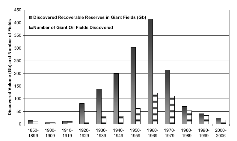 Giant Fields Discovery (Robelius PhD Thesis)