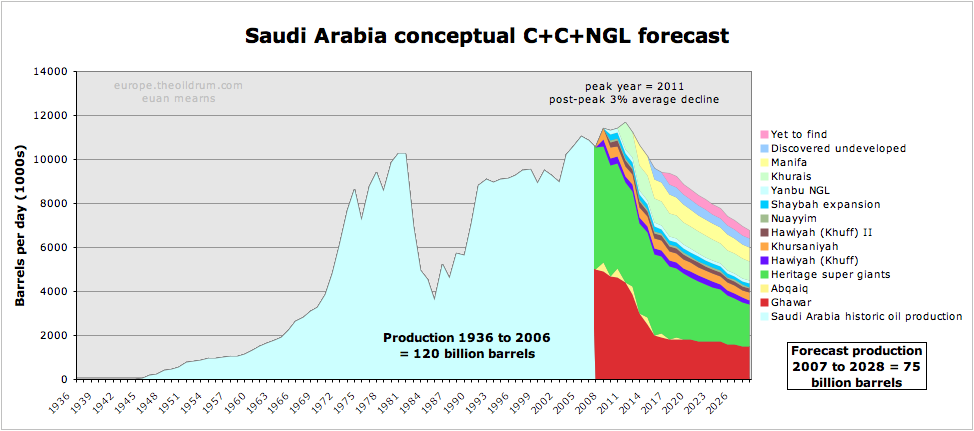 KSA production (from Euan Mearns)
