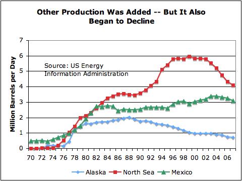 Alaska, Mexico y el Mar del Norte (Producción)