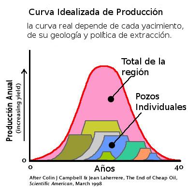 Modelo de producción de una región petrolera