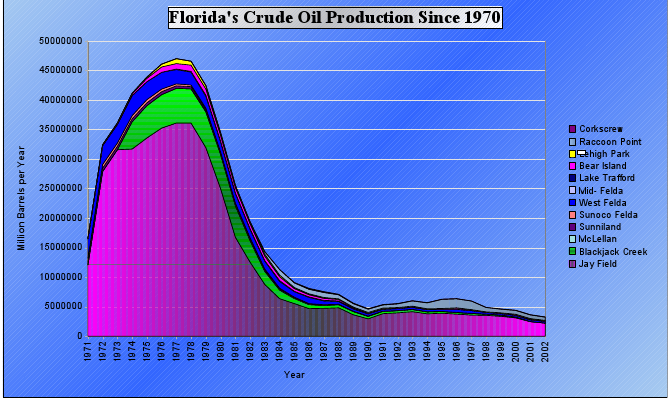 Florida oil production
