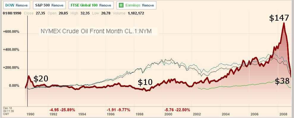 Precio del barril 1990-2008