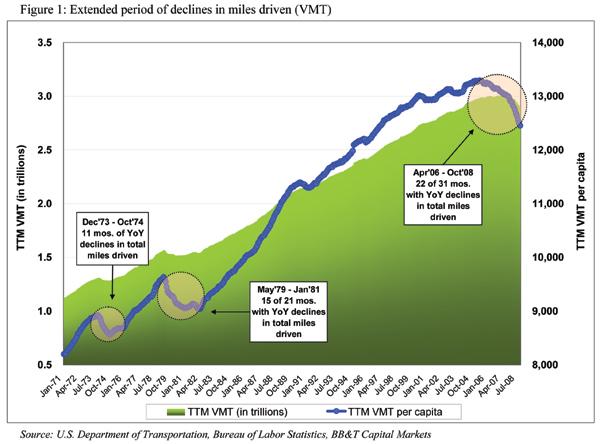 Millas recorridas por vehiculo (en EEUU)